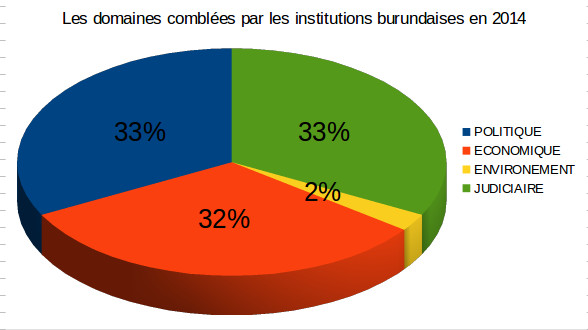Les institutions au Burundi en 2014    FIG.1