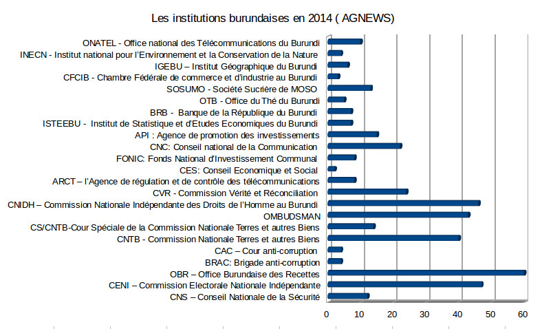 Les institutions au Burundi en 2014    FIG.2
