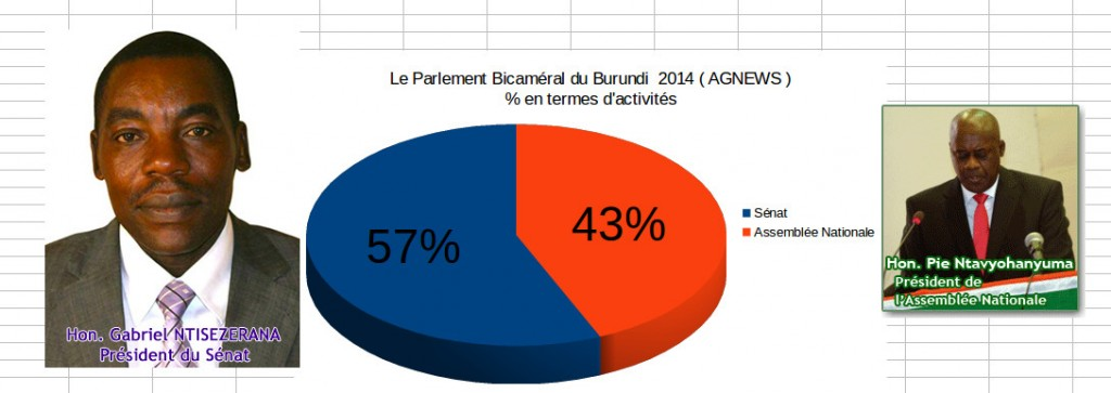 FIG. Le Sénat / L'Assemblée Nationale du Burundi