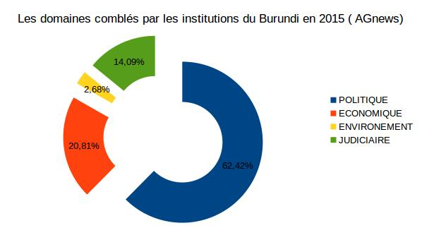 Les institutions au Burundi en 2015 FIG.1