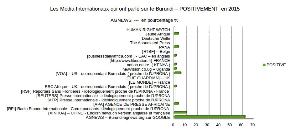 Les Média Internationaux qui parlent sur le Burundi – POSITIVEMENT . FIG 6